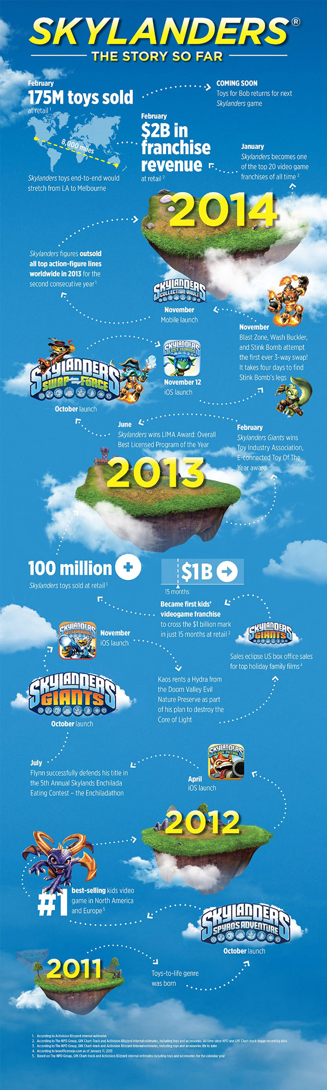 1_Skylanders_Franchise_Infographic_Final_MedRes