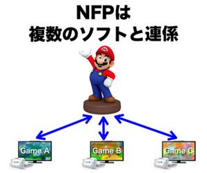 Nintendos Skylander-Kopie namens NFP. Ein erstes Enthüllungsbild - natürlich - Super Mario. (Bild: Nintendo)