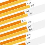 Das könnte dich erstaunen: Das sind die 7 beliebtesten Spiele-Genres der Deutschen