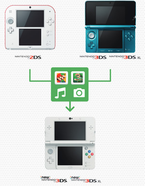 datentransfer-3ds-auf-new-3