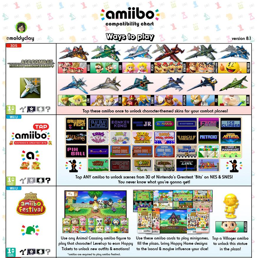 amiibo-compatibility-chart