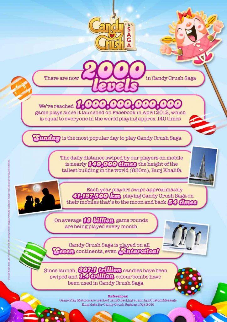 ccs-level-2000-infografik