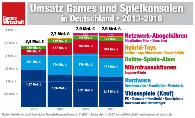 So viel Umsatz machte die deutsche Games-Branche in den letzten Jahren (Bild: Gameswirtschaft,de)