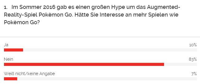 AR-Games sind uninteressant. Das besagt zumindest eine aktuelle Umfrage. (Quelle: YouGov)